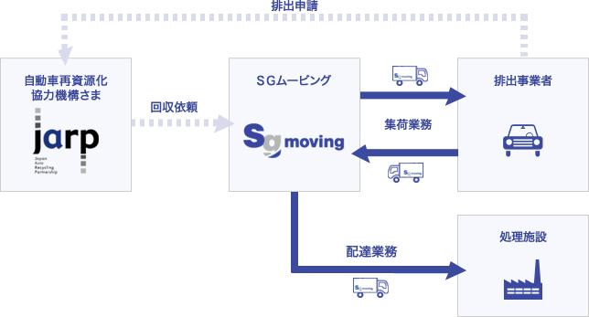 SGムービングがLiBの収集運搬業務を受託