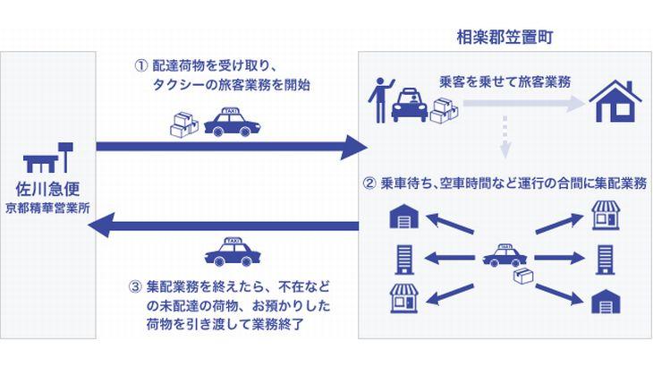 佐川急便、京都でタクシーと「客貨混載」開始へ