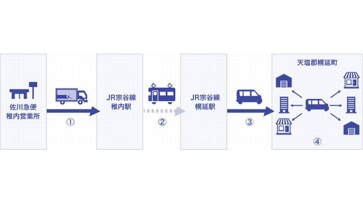 佐川急便とJR北海道、共同で「貨客混載」へ
