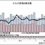 【国土交通月例経済】外航海運の2月輸入量が64.7万TEUと直近1年で最少に