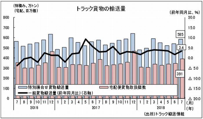 【国土交通月例経済】4月の特積みトラック輸送量は560万1729トンで1.9%増