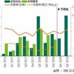 首都圏の大型マルチ物流施設、9月末空室率は6・1%