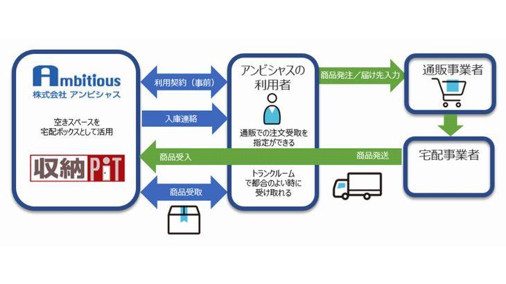 日本ユニシス、トランクルームを宅配ボックスとして活用