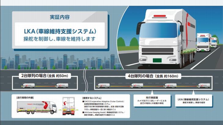 上信越道と新東名道でトラック隊列走行の公道実験