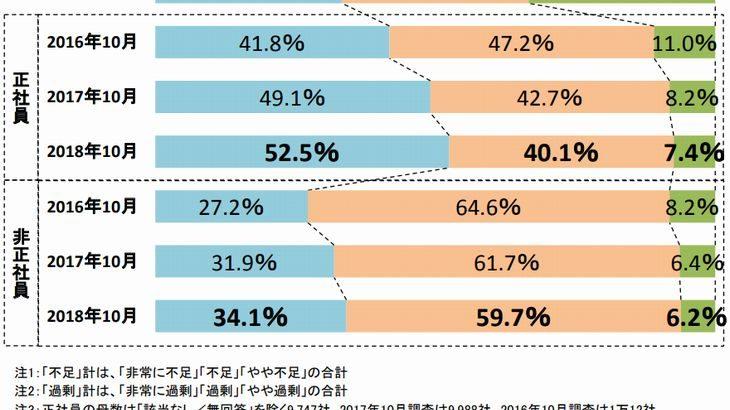 帝国データバンク調査で運輸・倉庫業の7割強が人手不足