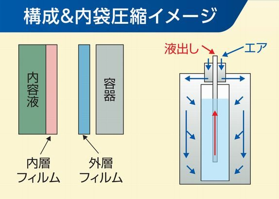DNPが薬液輸送容器を再利用できる内袋の販売開始