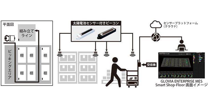 富士通フロンテックと富士通アドバンストエンジニアリングが作業者動線の最適化で実証実験