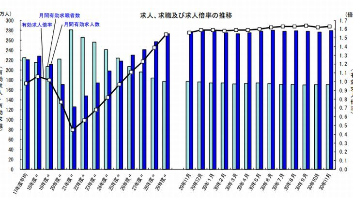 運輸・郵便業の11月新規求人数は5万8064人で前年同月比5.2%増