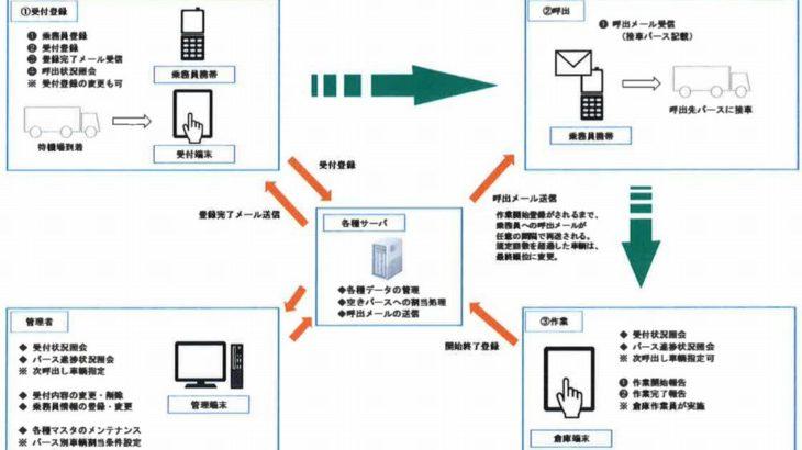 福岡運輸が1月に自社開発のバース予約管理システムを稼働開始