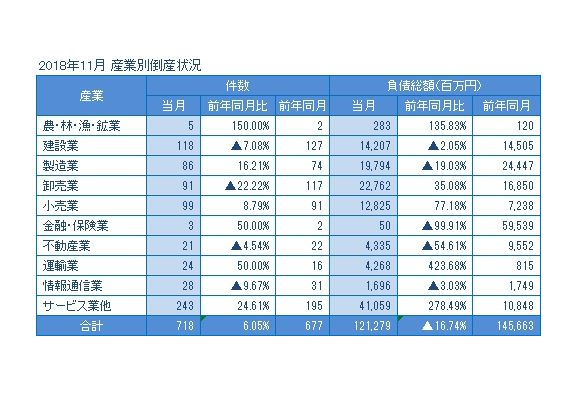東京商工リサーチ調査で運輸業の11月倒産が24件と今年最多に