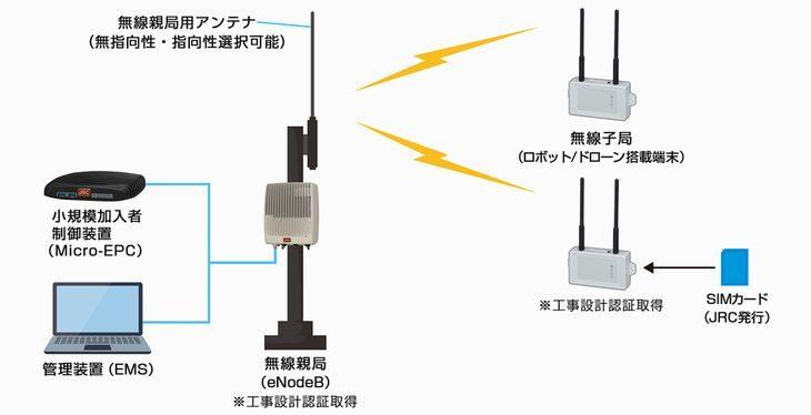 日本無線、高速通信用いたドローンからの画像伝送設備の工事設計認証取得