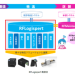 東芝テックが物流センター向けRFIDパッケージシステム発売