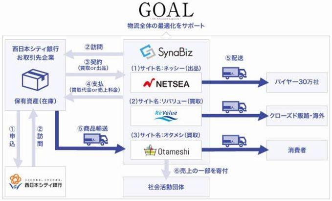 佐川と西日本シティ銀行、SynaBizが企業の在庫再流通を支援