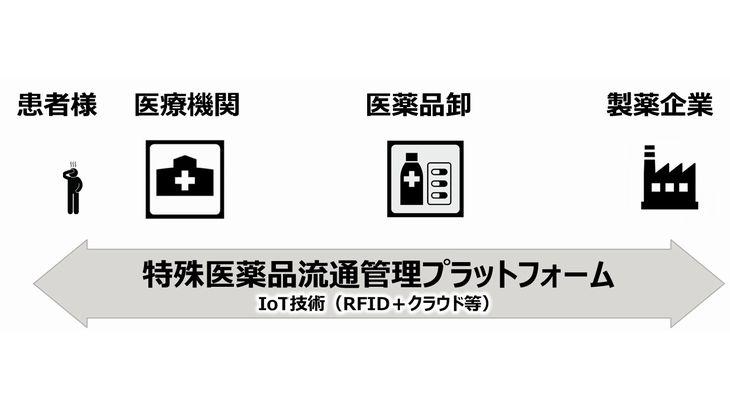 富士通FIPが特殊医薬品のRFID流通管理で新プラットフォーム検討