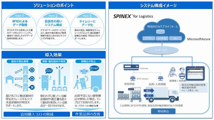 IoTでパレットなどの位置情報を管理