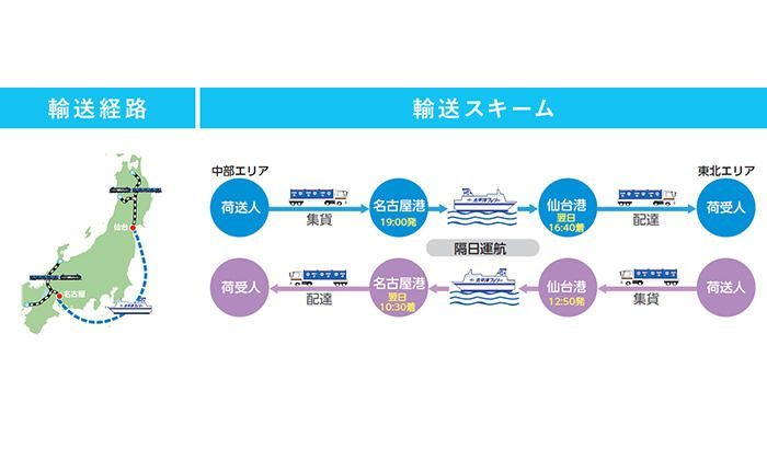日本通運、名古屋~仙台間でフェリー活用した輸送サービスを開始へ