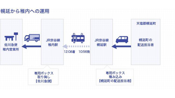 佐川急便とJR北海道、貨客混載を今月18日に本格稼働