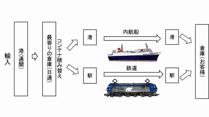 日本通運、BCP配慮した輸入貨物配達サービスを開始