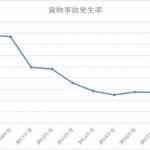 JR貨物のコンテナ輸送品質が前期比22.1%改善