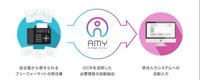 福岡運輸、AI活用した画像認識でファクスの発注依頼書内容を自動処理