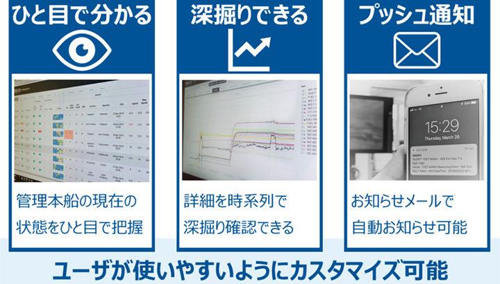 商船三井など3社が船舶データの陸海共有アプリ開発