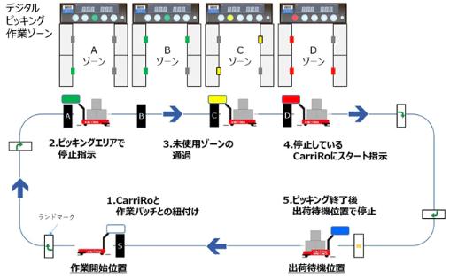 ZMP、物流支援ロボにDPSと連携機能を追加