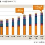 富士経済リポート「20年にEC市場は10兆円を突破」