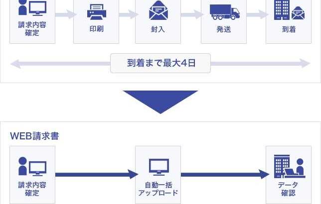 佐川グローバルロジが紙の請求書を6月末廃止、ウェブに移行