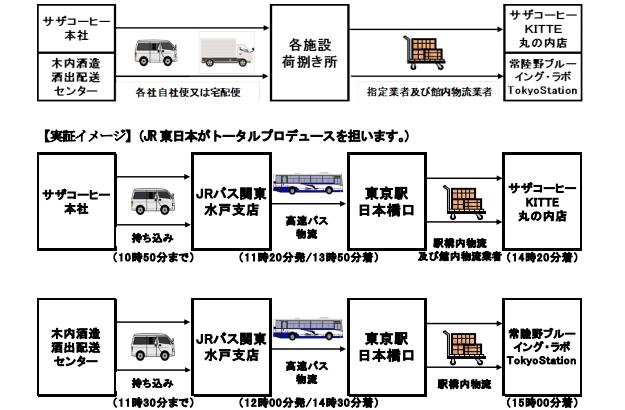 JR東グループ、高速バスで「客貨混載物流」の実証事業開始