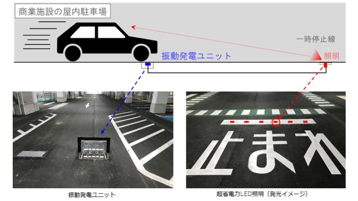 自動車が通れば発電します、竹中工務店が振動生かせるユニット開発