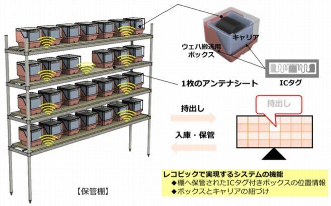帝人が半導体製品向けにRFIDの所在管理システム開発