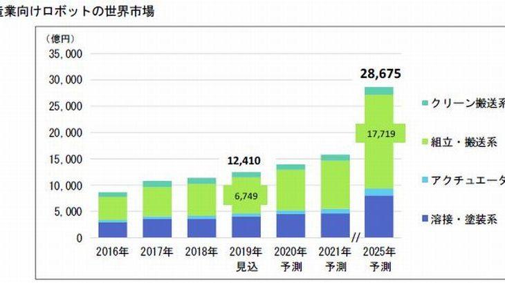 富士経済「製造業向けロボットの世界市場は25年に2.8兆円」