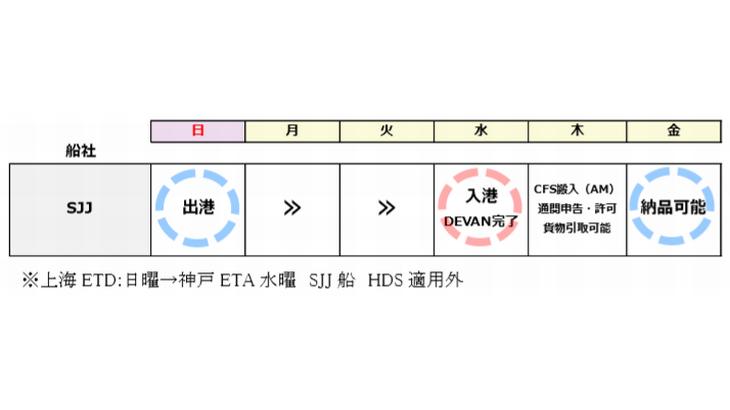 AITが上海~神戸で輸入自社混載サービスを開始へ