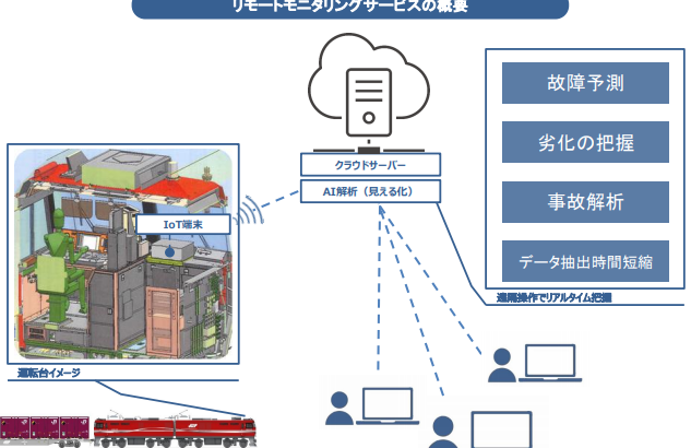 JR貨物、IoTで機関車の状態を遠隔リアルタイム監視