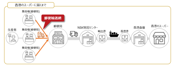農業総合研究所と日本郵便四国支社、世界市場の3社で農産物を香港輸出へ