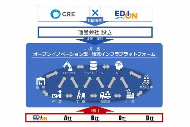CREと家電量販大手エディオン、次世代物流基盤構築へ業務提携で基本合意