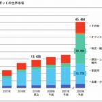 富士経済が25年の物流・搬送用ロボット市場を2兆円超と予測