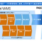 東芝デジタルソリューションズ、倉庫管理効率化支援システムの新バージョン発売