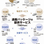 佐川グローバルロジ、福岡で通販事業者向けに共同利用可能な物流拠点を開設