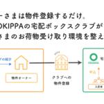置き配バッグ「OKIPPA」展開のYper、賃貸住宅オーナー向け新サービス開始