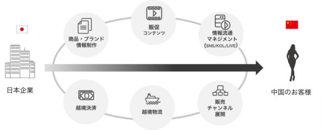 中国向け越境ECのインアゴーラと富山第一銀行が提携