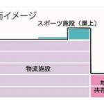 大和ハウスが川崎市の三菱ふそう工場跡地で大型物流施設を開発へ