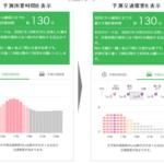 NEXCO東日本とNTTドコモ、「AI渋滞予知」を関越道で実施へ
