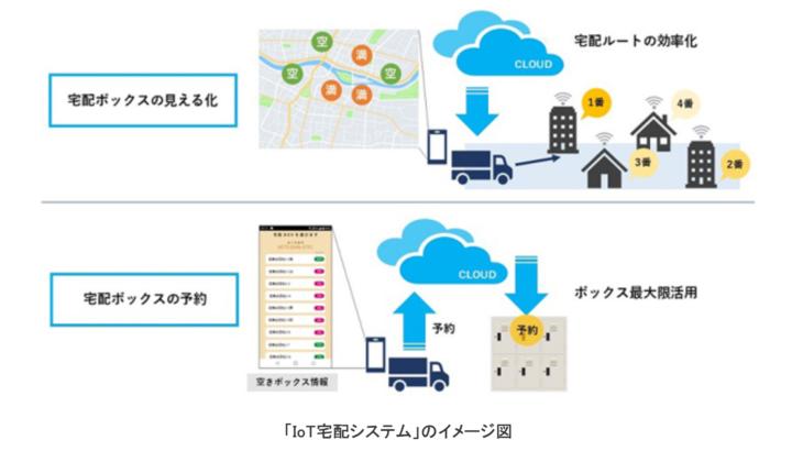 京セラと横浜市など、IoTで再配達解消へ実証実験開始