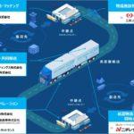 日野自子会社などの新幹線輸送サービス、ニチレイロジや日本梱包運輸倉庫、三菱UFJリースが新たに参加