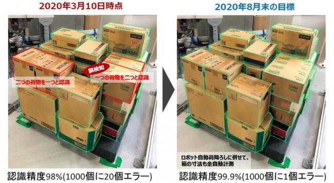 佐川とKyotoRobotics、早稲田大、フューチャーアーキテクトが「スマート物流」実現へ自動荷降ろしシステム開発着手