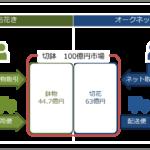 オークネットが東京砧花きを完全子会社化、花き卸売市場の成長図る