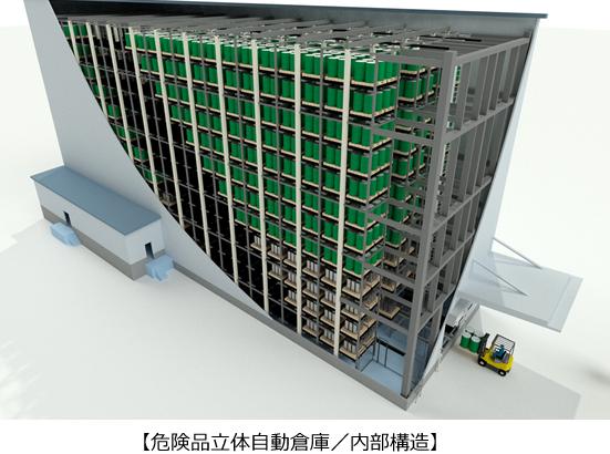 鈴江コーポレーション、横浜の営業所に医薬品など原材料専門の危険物立体自動倉庫建設へ