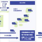 SGムービング、家電リサイクル回収で小売業者と収集運搬業者のマッチング開始