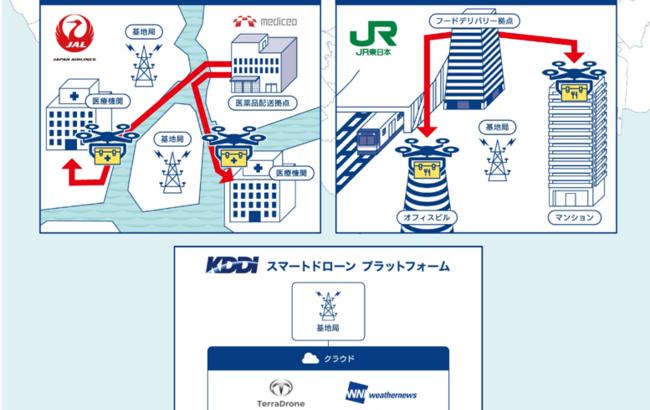 KDDIとJAL、JR東日本、ウェザーニューズ、テラドローンが東京都内でドローン物流の実証実験へ